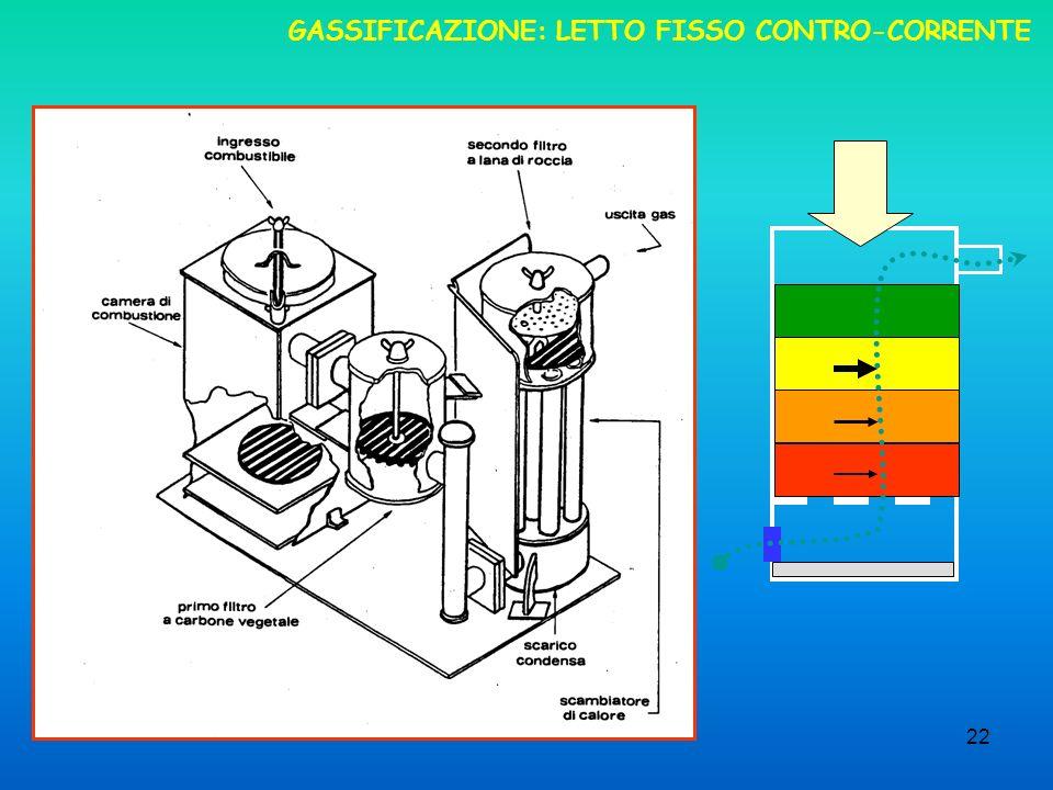 22 GASSIFICAZIONE: LETTO FISSO CONTRO-CORRENTE