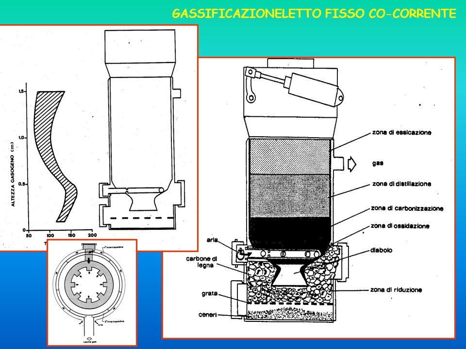 23 GASSIFICAZIONELETTO FISSO CO-CORRENTE