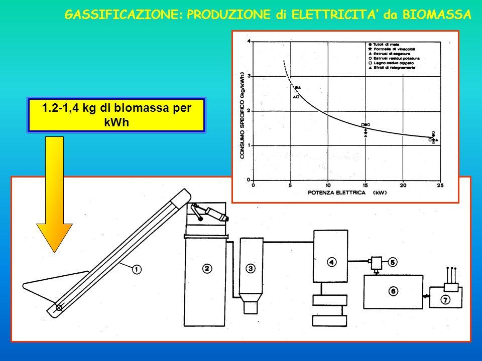24 GASSIFICAZIONE: PRODUZIONE di ELETTRICITA da BIOMASSA 1.2-1,4 kg di biomassa per kWh