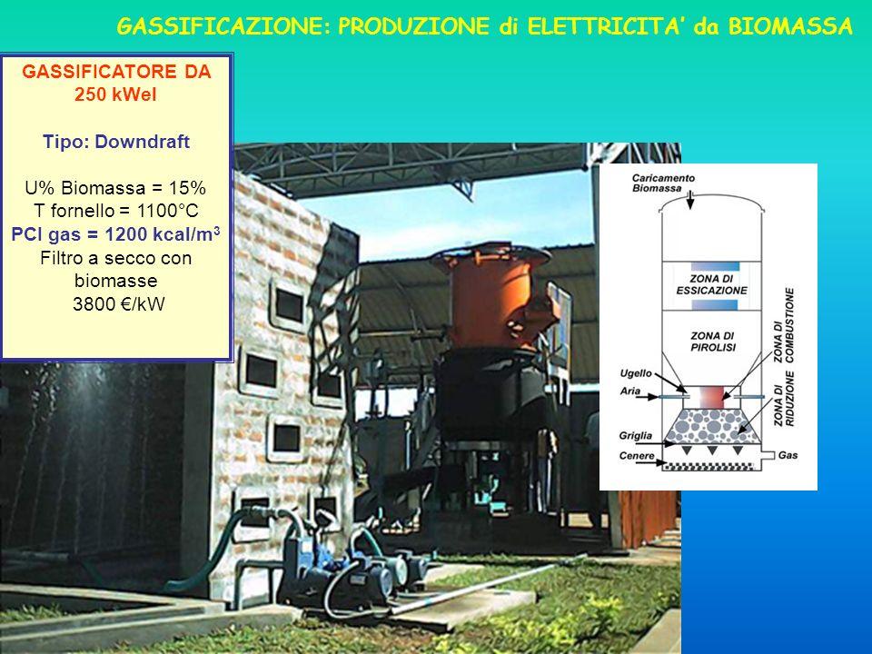 GASSIFICAZIONE: PRODUZIONE di ELETTRICITA da BIOMASSA GASSIFICATORE DA 250 kWel Tipo: Downdraft U% Biomassa = 15% T fornello = 1100°C PCI gas = 1200 kcal/m 3 Filtro a secco con biomasse 3800 /kW