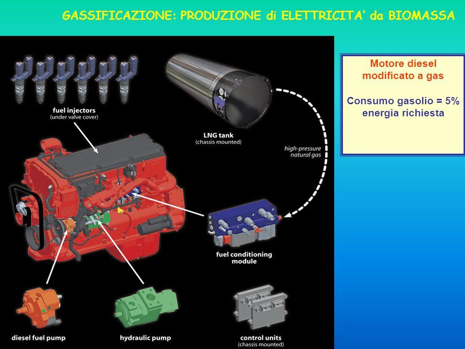 Motore diesel modificato a gas Consumo gasolio = 5% energia richiesta