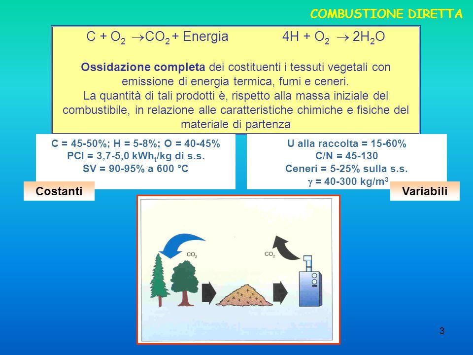 3 COMBUSTIONE DIRETTA C + O 2 CO 2 + Energia 4H + O 2 2H 2 O Ossidazione completa dei costituenti i tessuti vegetali con emissione di energia termica, fumi e ceneri.