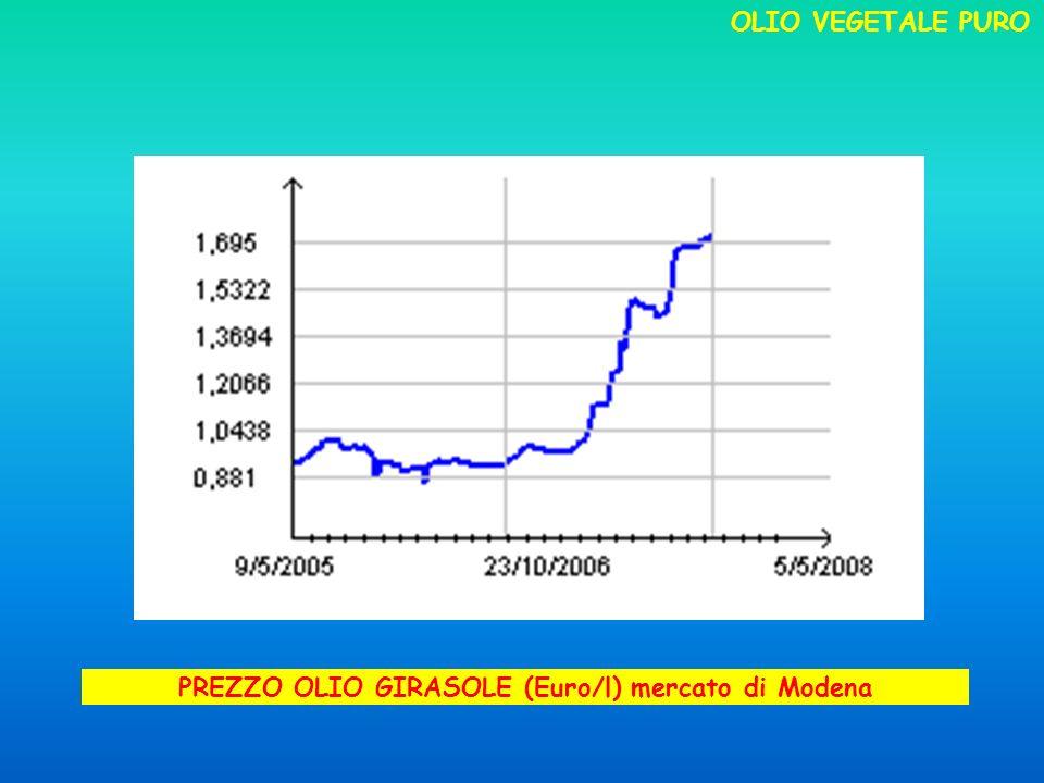 PREZZO OLIO GIRASOLE (Euro/l) mercato di Modena OLIO VEGETALE PURO