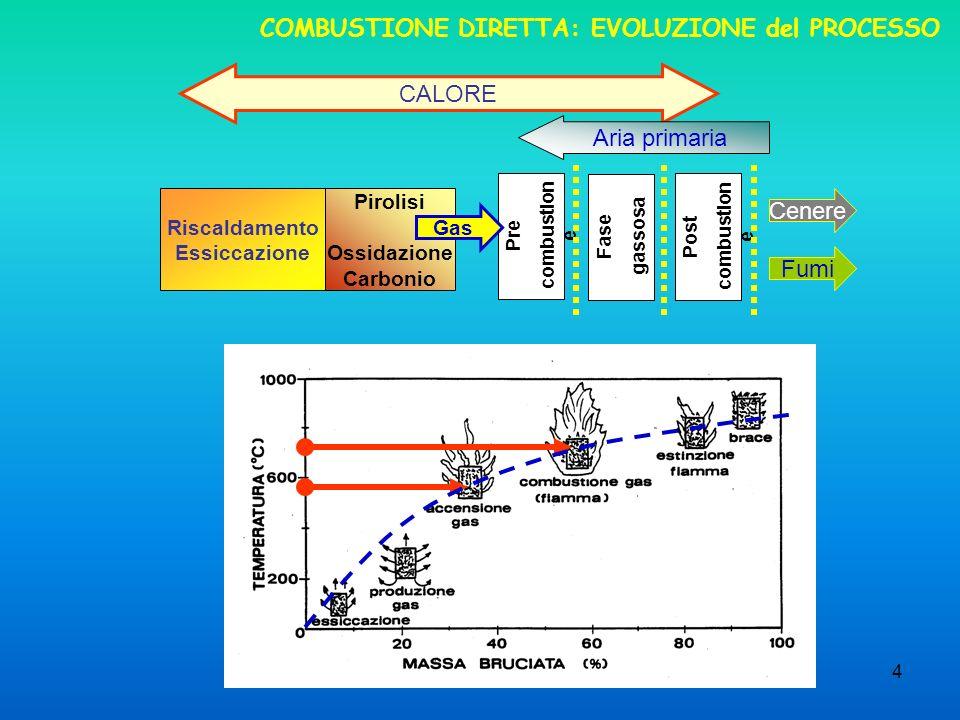 4 COMBUSTIONE DIRETTA: EVOLUZIONE del PROCESSO Riscaldamento Essiccazione Pirolisi Ossidazione Carbonio CALORE Aria primaria Fumi Cenere Pre combustion e Fase gassosa Post combustion e Gas