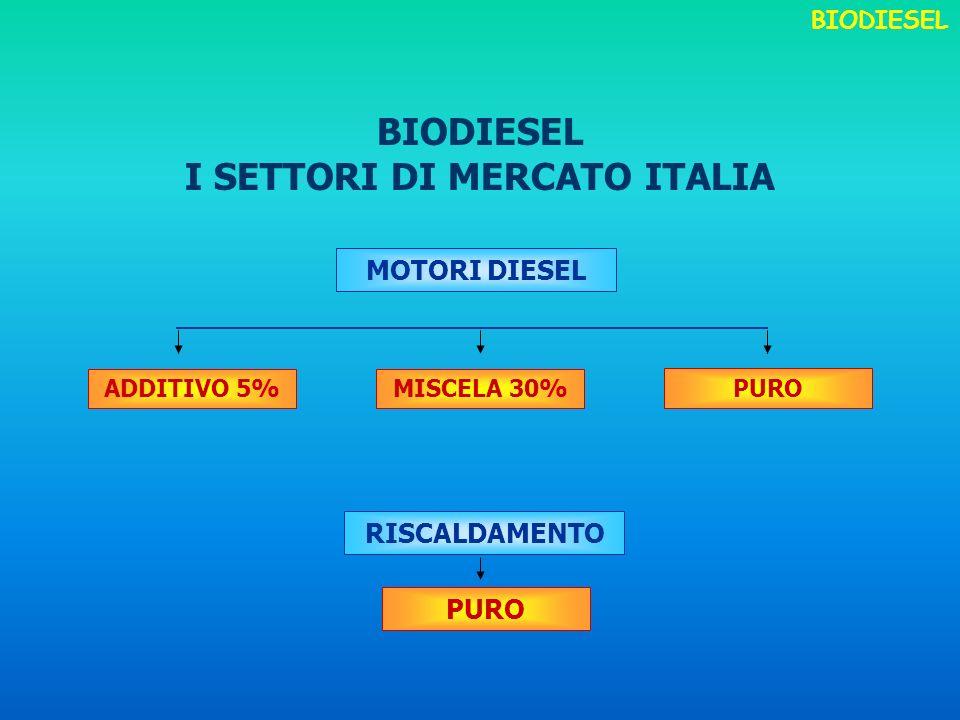 I SETTORI DI MERCATO ITALIA MOTORI DIESEL RISCALDAMENTO PURO ADDITIVO 5%MISCELA 30% PURO BIODIESEL
