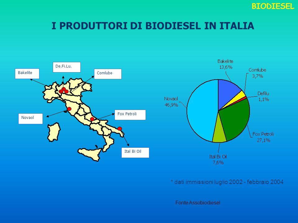 I PRODUTTORI DI BIODIESEL IN ITALIA Novaol Ital Bi Oil Comlube De.Fi.Lu. Bakelite Fox Petroli * dati immissioni luglio 2002 - febbraio 2004 Fonte Asso