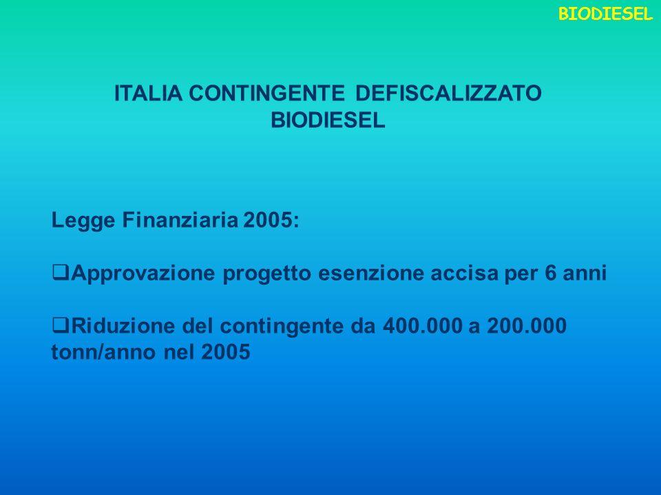Legge Finanziaria 2005: Approvazione progetto esenzione accisa per 6 anni Riduzione del contingente da 400.000 a 200.000 tonn/anno nel 2005 ITALIA CONTINGENTE DEFISCALIZZATO BIODIESEL BIODIESEL