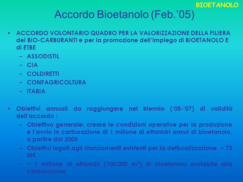 Accordo Bioetanolo (Feb.05) ACCORDO VOLONTARIO QUADRO PER LA VALORIZZAZIONE DELLA FILIERA dei BIO-CARBURANTI e per la promozione dellimpiego di BIOETANOLO E di ETBE – ASSODISTIL – CIA – COLDIRETTI – CONFAGRICOLTURA – ITABIA Obiettivi annuali da raggiungere nel triennio (05-07) di validità dellaccordo : – Obiettivo generale: creare le condizioni operative per la produzione e lavvio in carburazione di 1 milione di ettanidri annui di bioetanolo, a partire dal 2005 – Obiettivi legati agli stanziamenti esistenti per la defiscalizzazione, ~ 73 M – ~ 1 milione di ettanidri (100.000 m 3 ) di bioetanolo avviabile alla carburazione BIOETANOLO