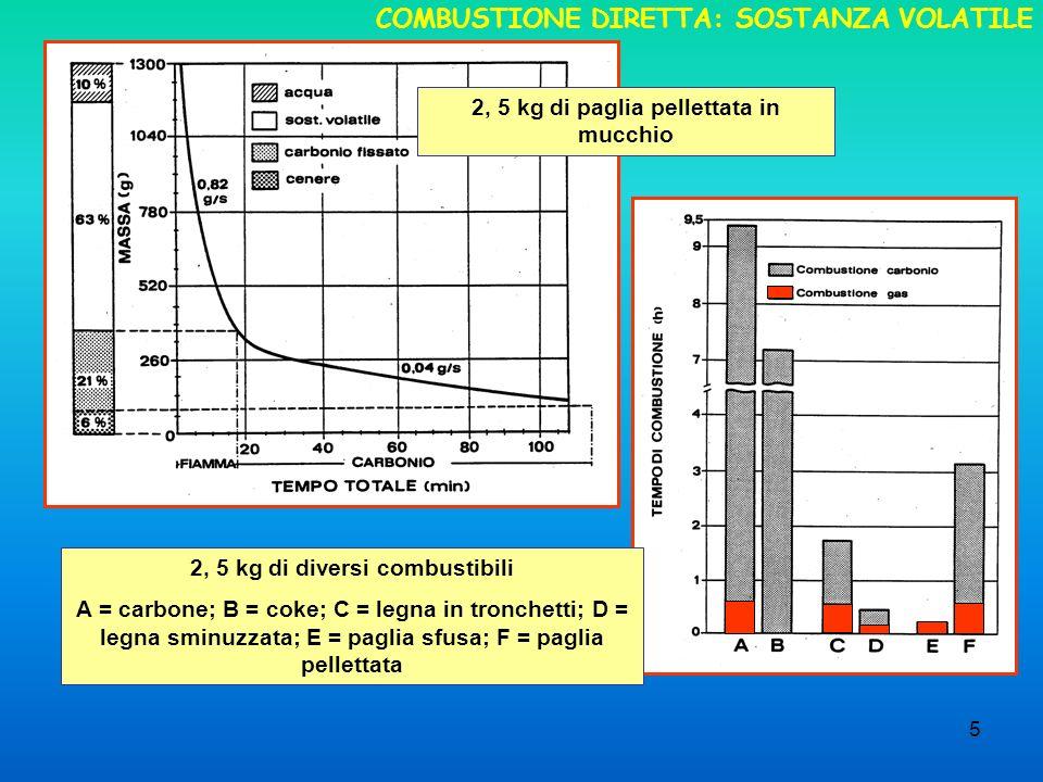 5 COMBUSTIONE DIRETTA: SOSTANZA VOLATILE 2, 5 kg di paglia pellettata in mucchio 2, 5 kg di diversi combustibili A = carbone; B = coke; C = legna in tronchetti; D = legna sminuzzata; E = paglia sfusa; F = paglia pellettata