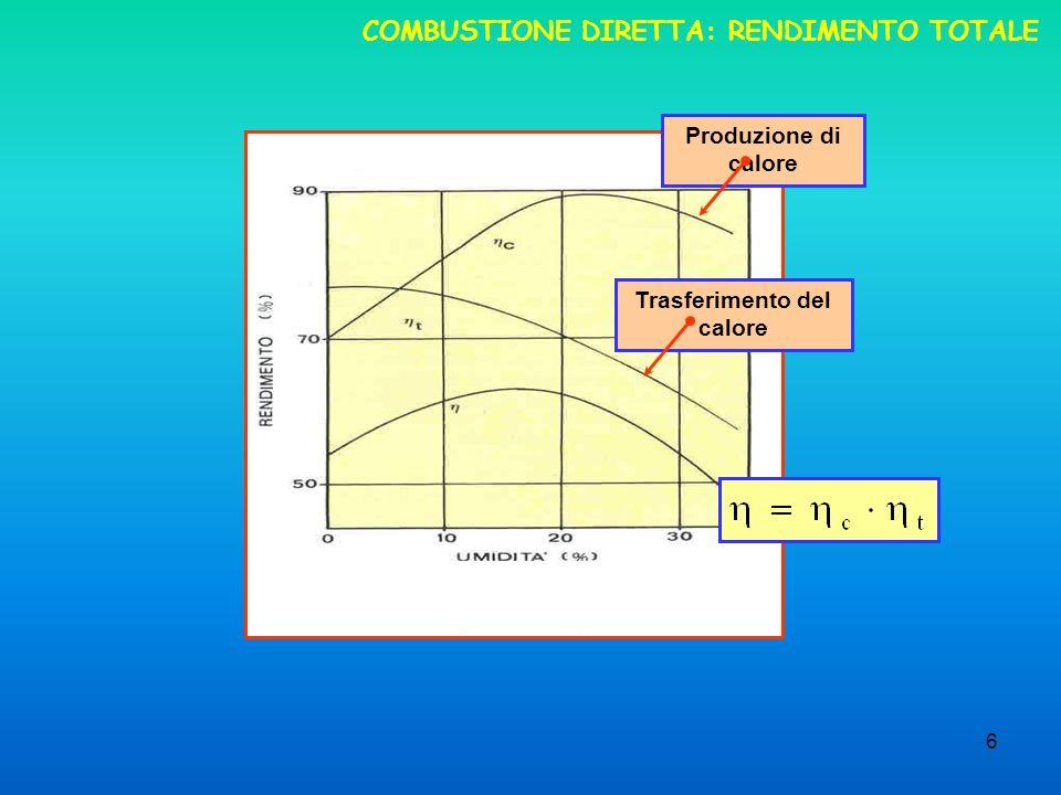 6 COMBUSTIONE DIRETTA: RENDIMENTO TOTALE Produzione di calore Trasferimento del calore