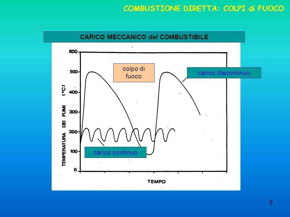 9 COMBUSTIONE DIRETTA: COLPI di FUOCO CARICO MECCANICO del COMBUSTIBILE colpo di fuoco carico continuo carico discontinuo
