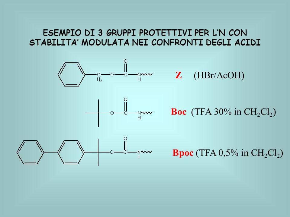ESEMPIO DI 3 GRUPPI PROTETTIVI PER LN CON STABILITA MODULATA NEI CONFRONTI DEGLI ACIDI Z (HBr/AcOH) Boc (TFA 30% in CH 2 Cl 2 ) Bpoc (TFA 0,5% in CH 2 Cl 2 )