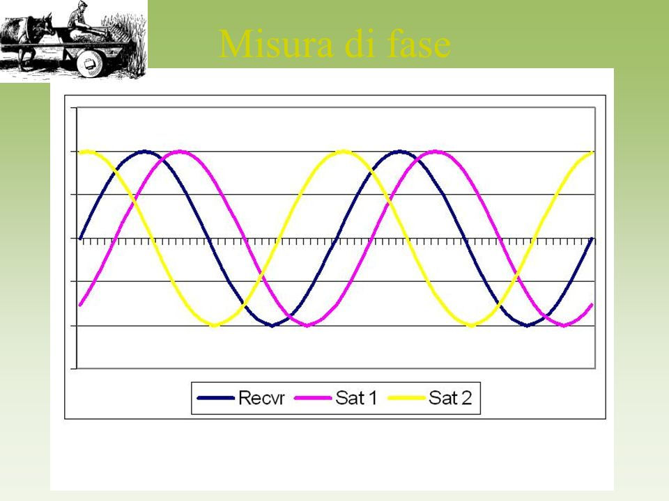 Misura di fase