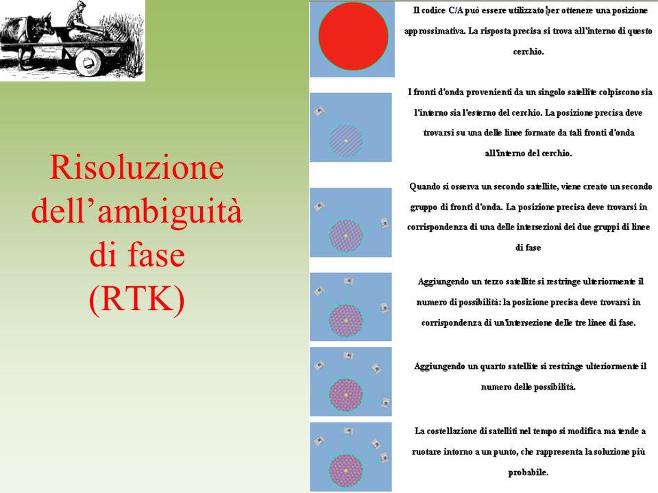 Risoluzione dellambiguità di fase (RTK)