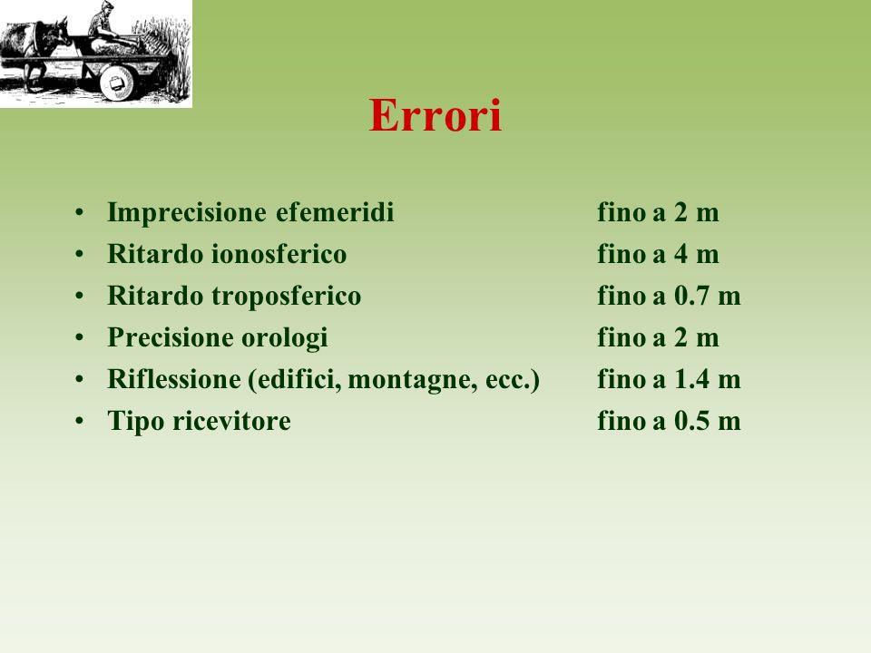 Errori Imprecisione efemeridifino a 2 m Ritardo ionosfericofino a 4 m Ritardo troposfericofino a 0.7 m Precisione orologifino a 2 m Riflessione (edifi
