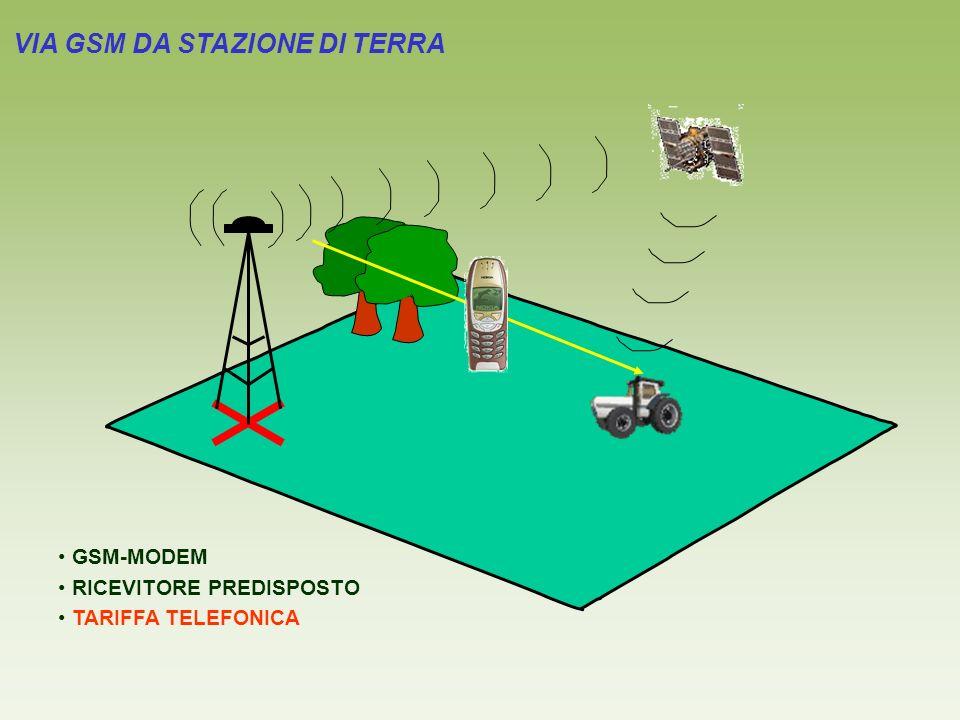 VIA GSM DA STAZIONE DI TERRA GSM-MODEM RICEVITORE PREDISPOSTO TARIFFA TELEFONICA