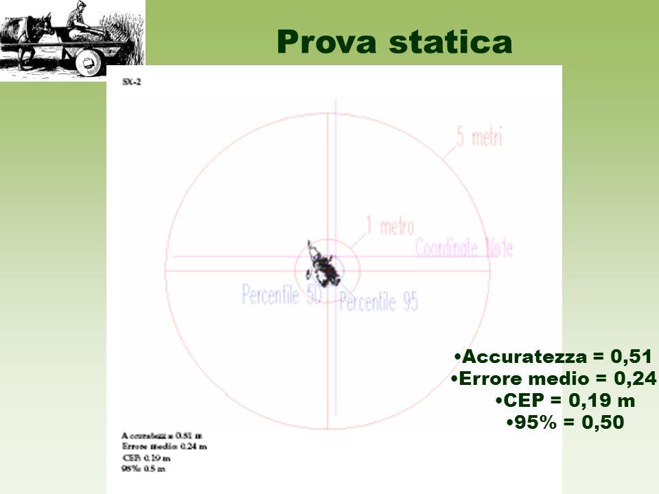 Prova statica ricevitore Accuratezza = 0,51 m Errore medio = 0,24 m CEP = 0,19 m 95% = 0,50