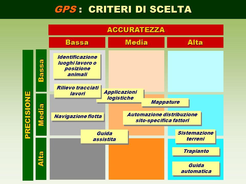 GPS : CRITERI DI SCELTA BassaMediaAlta Alta Media BassaACCURATEZZAPRECISIONE Navigazione flotta Applicazioni logistiche Sistemazione terreni Sistemazi