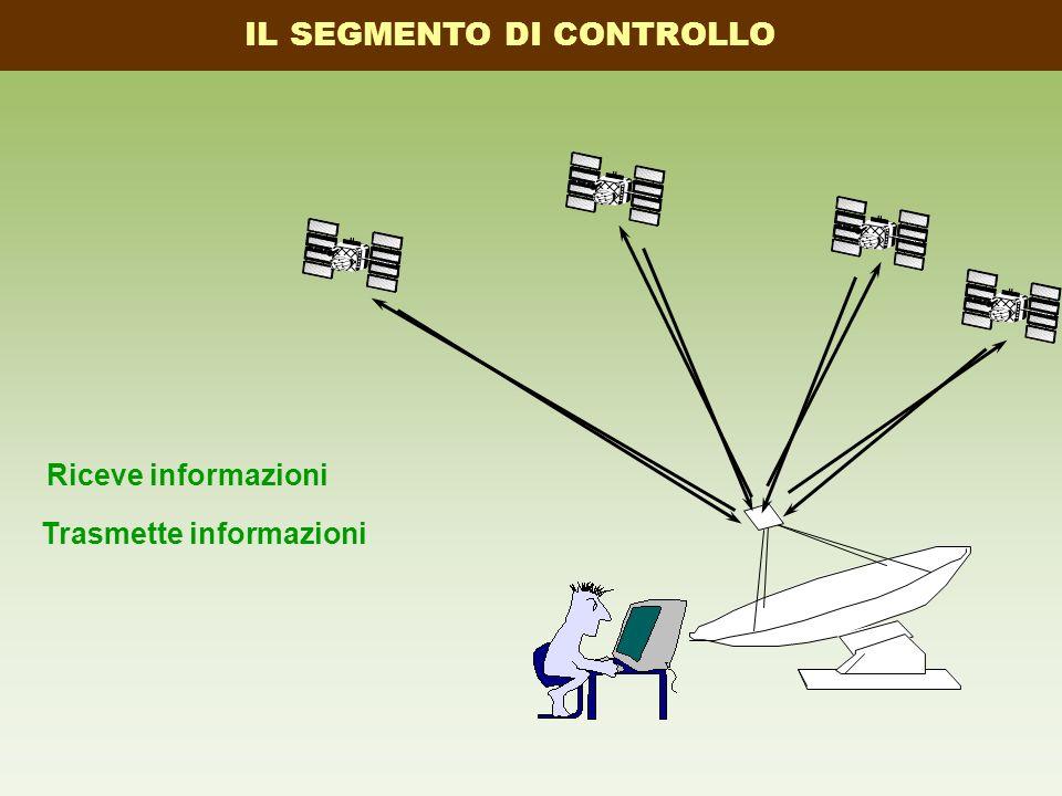 Trasmette informazioni Riceve informazioni IL SEGMENTO DI CONTROLLO