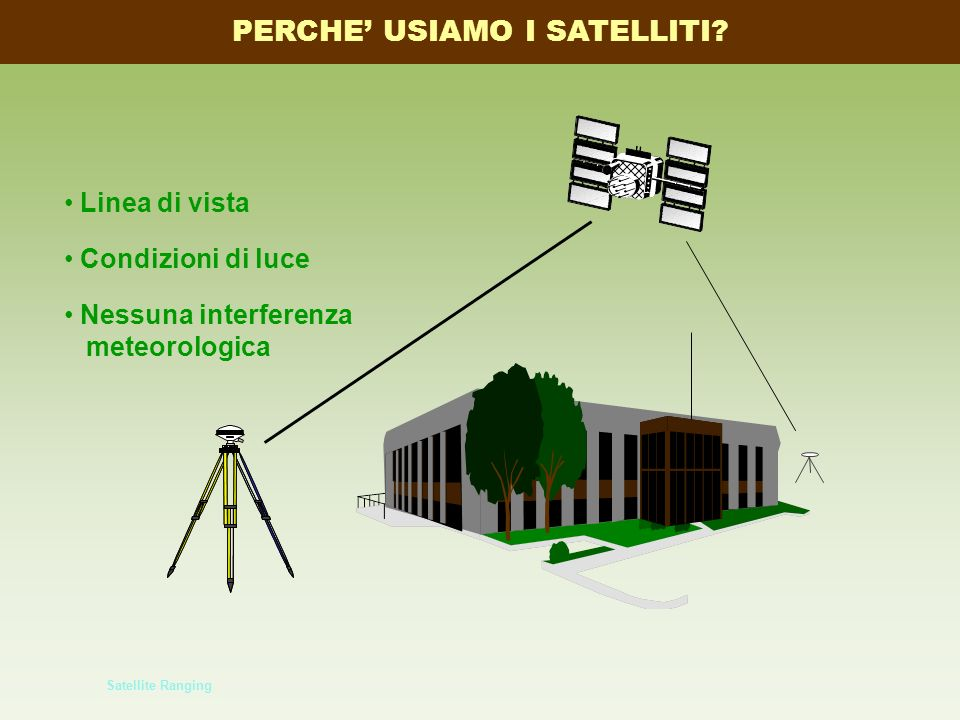 Satellite Ranging Linea di vista Condizioni di luce Nessuna interferenza meteorologica PERCHE USIAMO I SATELLITI?