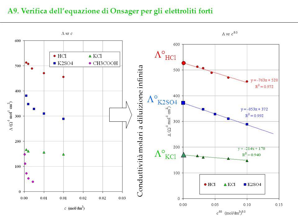 13 A9. Verifica dellequazione di Onsager per gli elettroliti forti ° HCl ° K2SO4 ° KCl Conduttività molari a diluizione infinita