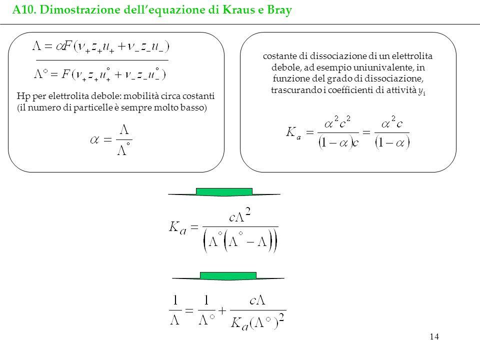 14 A10. Dimostrazione dellequazione di Kraus e Bray Hp per elettrolita debole: mobilità circa costanti (il numero di particelle è sempre molto basso)