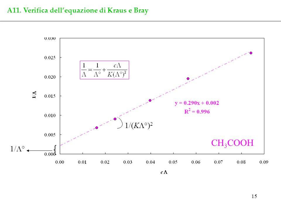 15 A11. Verifica dellequazione di Kraus e Bray CH 3 COOH 1/ ° 1/(K °) 2