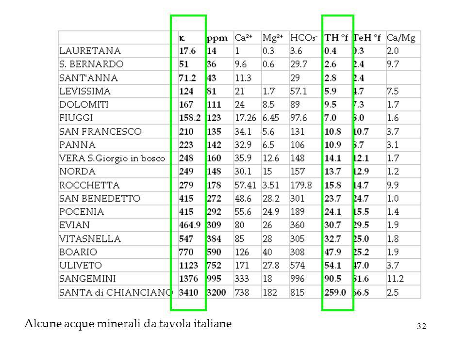 32 Alcune acque minerali da tavola italiane