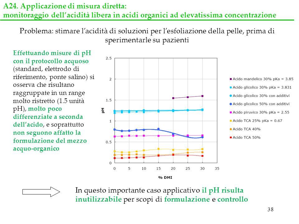38 A24. Applicazione di misura diretta: monitoraggio dellacidità libera in acidi organici ad elevatissima concentrazione Problema: stimare lacidità di