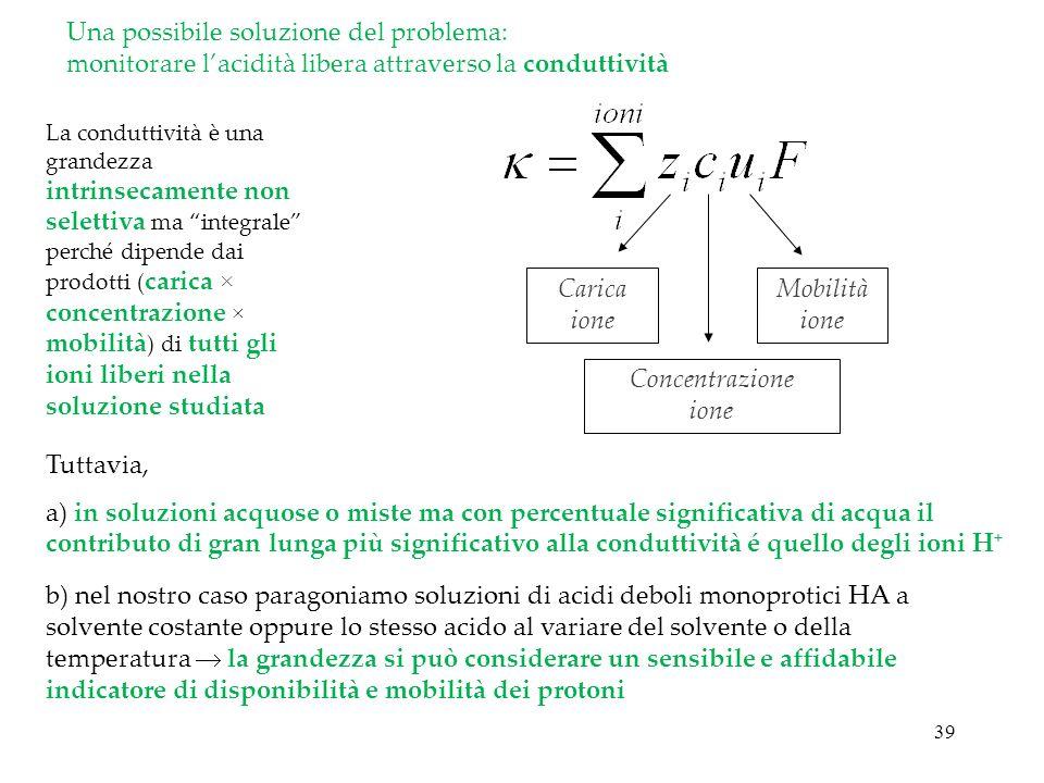 39 Una possibile soluzione del problema: monitorare lacidità libera attraverso la conduttività Carica ione Concentrazione ione Mobilità ione La condut