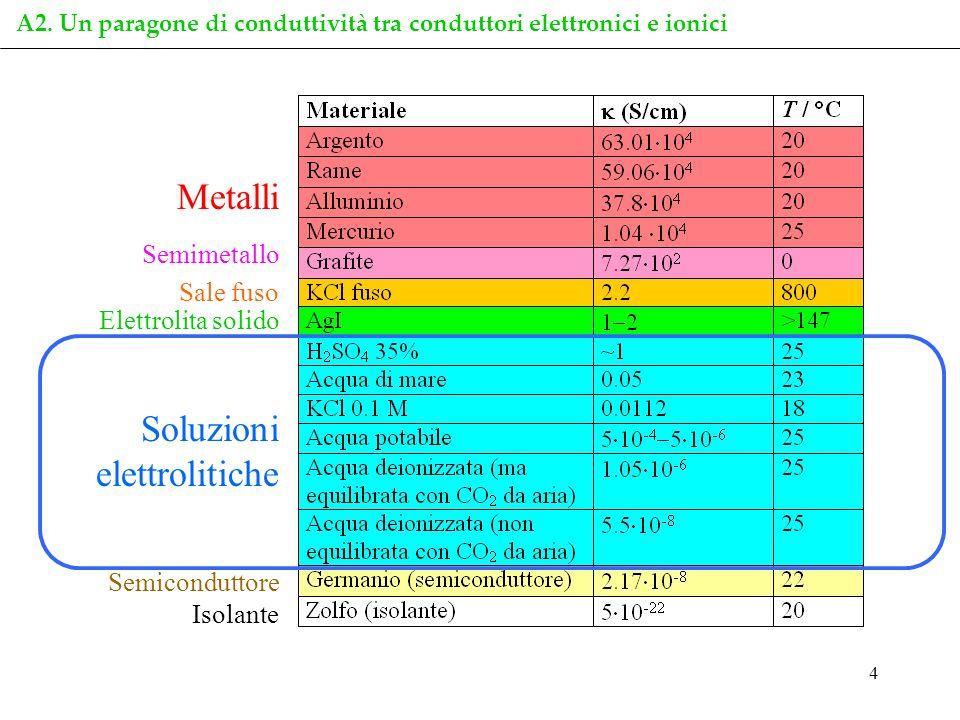 4 A2. Un paragone di conduttività tra conduttori elettronici e ionici Metalli Semimetallo Sale fuso Elettrolita solido Soluzioni elettrolitiche Semico