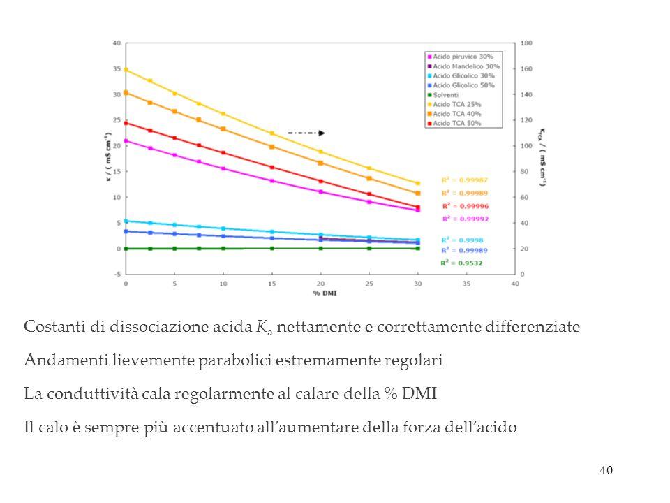40 Andamenti lievemente parabolici estremamente regolari La conduttività cala regolarmente al calare della % DMI Il calo è sempre più accentuato allau