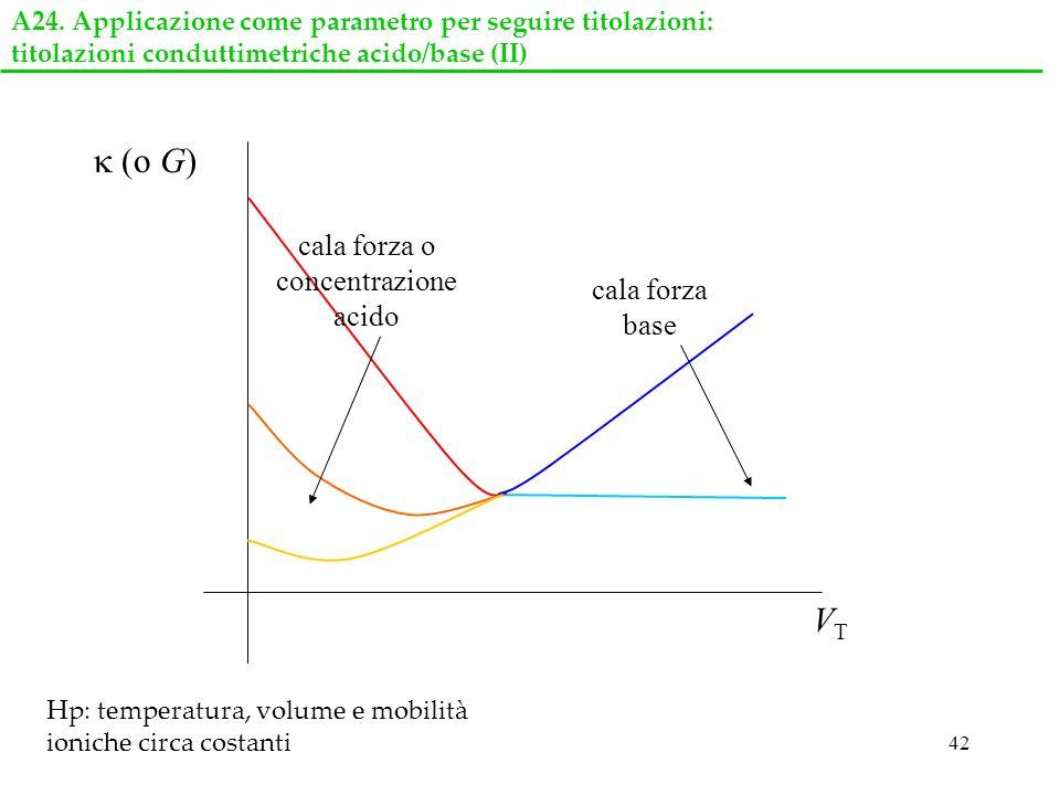 42 A24. Applicazione come parametro per seguire titolazioni: titolazioni conduttimetriche acido/base (II) (o G) VTVT cala forza o concentrazione acido