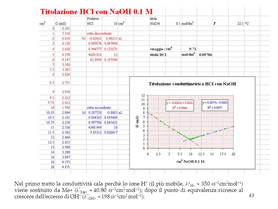 43 Nel primo tratto la conduttività cala perchè lo ione H + (il più mobile, ° H+ 350 1 cm 2 mol 1 ) viene sostituito da Me+ ( ° Me+ 40/80 1 cm 2 mol 1