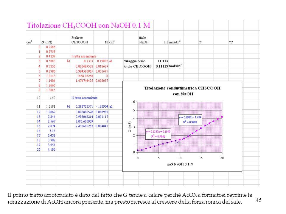 45 Il primo tratto arrotondato è dato dal fatto che G tende a calare perchè AcONa formatosi reprime la ionizzazione di AcOH ancora presente, ma presto