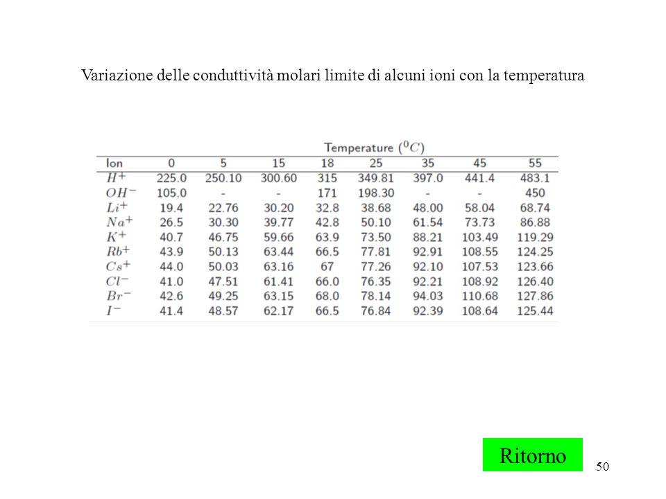 50 Variazione delle conduttività molari limite di alcuni ioni con la temperatura Ritorno
