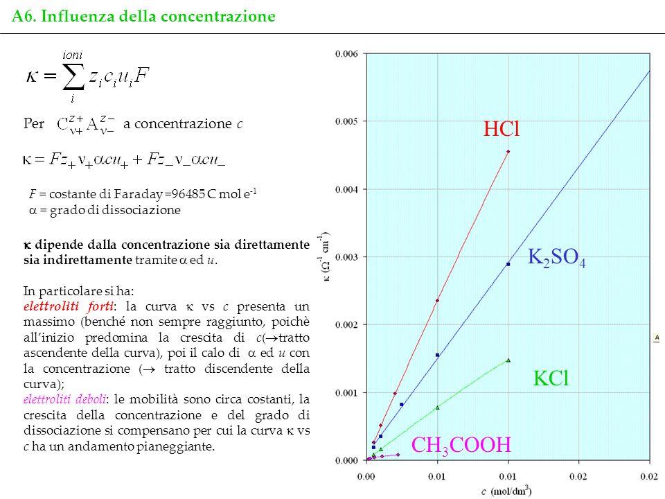 8 A6. Influenza della concentrazione a concentrazione cPer F = costante di Faraday =96485 C mol e -1 = grado di dissociazione dipende dalla concentraz