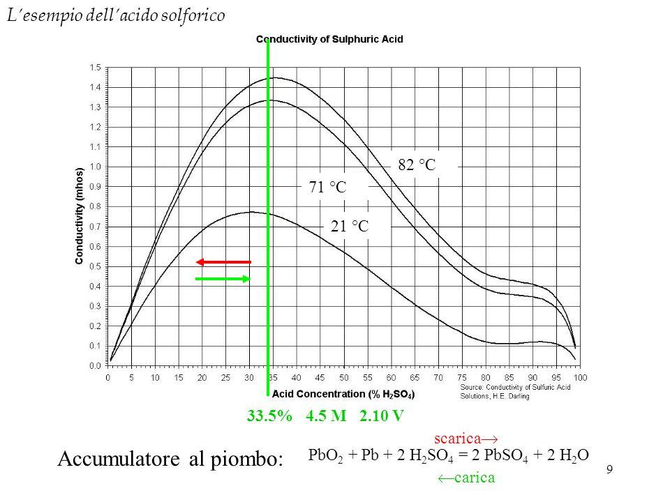 9 PbO 2 + Pb + 2 H 2 SO 4 = 2 PbSO 4 + 2 H 2 O scarica carica Accumulatore al piombo: 21 °C 33.5% 4.5 M 2.10 V 71 °C 82 °C Lesempio dellacido solforic