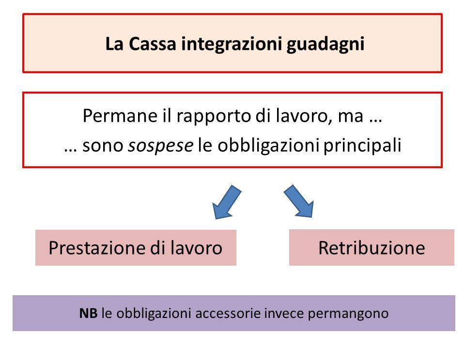 La Cassa integrazioni guadagni Permane il rapporto di lavoro, ma … … sono sospese le obbligazioni principali Prestazione di lavoro Retribuzione NB le obbligazioni accessorie invece permangono