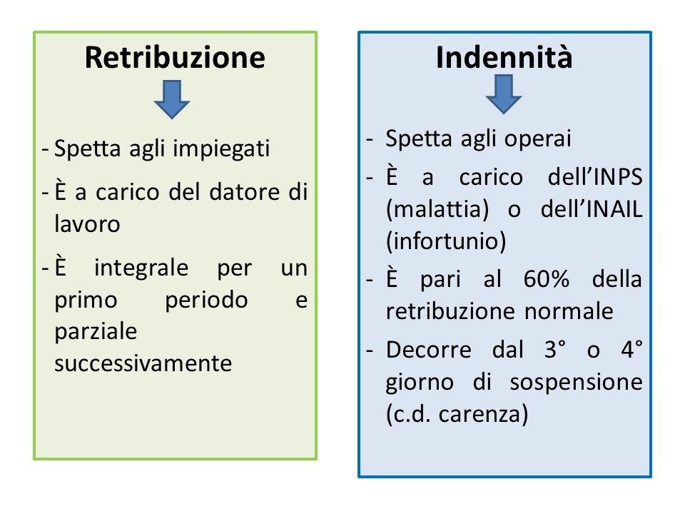 Sospensioni dipendenti dallimpresa La Cassa integrazioni guadagni OrdinariaStraordinaria NB limpresa non può chiedere CIGO e CIGS per la stessa unità produttiva per il medesimo periodo di tempo.