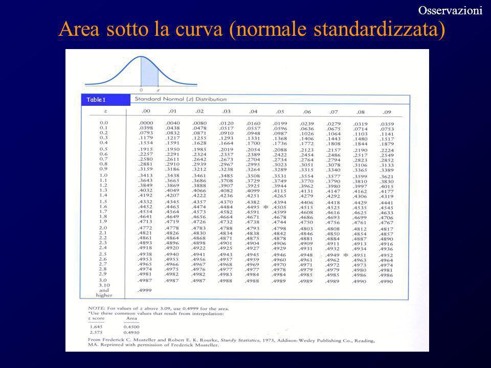 Area sotto la curva (normale standardizzata) Table 1 Osservazioni