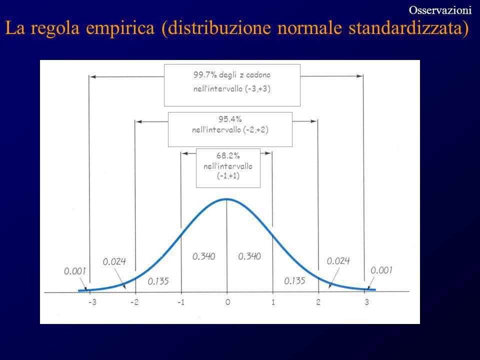 99.7% degli z cadono nellintervallo (-3,+3) 95.4% nellintervallo (-2,+2) 68.2% nellintervallo (-1,+1) -3 -2 -1 0 1 2 3 La regola empirica (distribuzio