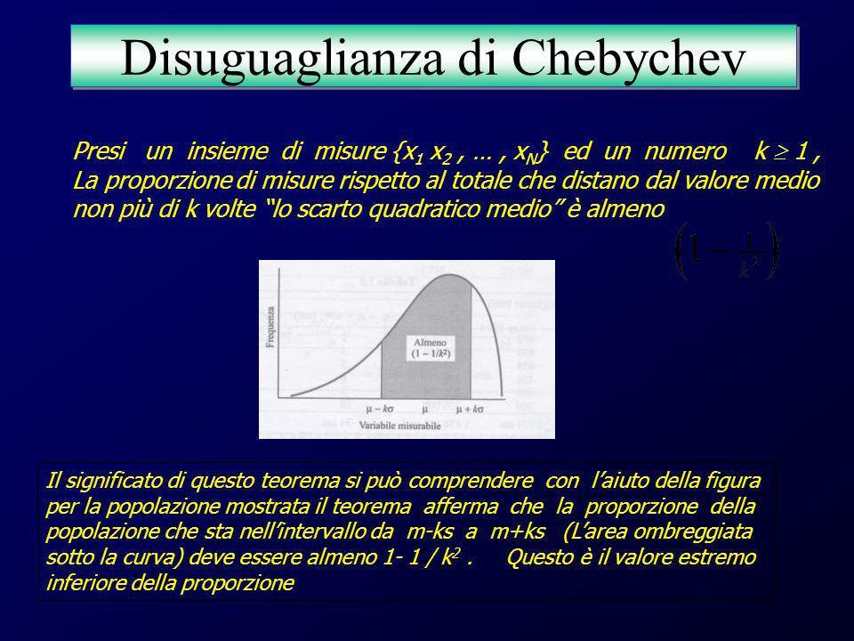 Per ogni k 1, sia s la deviazione standard, e sia S k definito come Si ha che : Cioè almeno una frazione dei dati cade nellintervallo Disuguaglianza di Chebychev