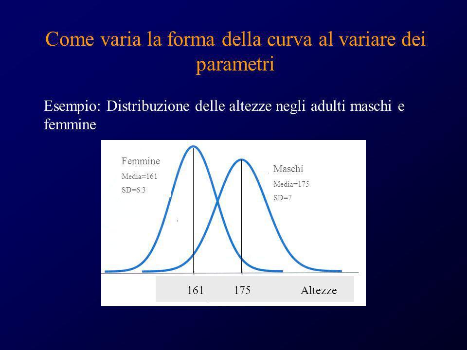 Come varia la forma della curva al variare dei parametri Esempio: Distribuzione delle altezze negli adulti maschi e femmine Maschi Media=175 SD=7 Femm