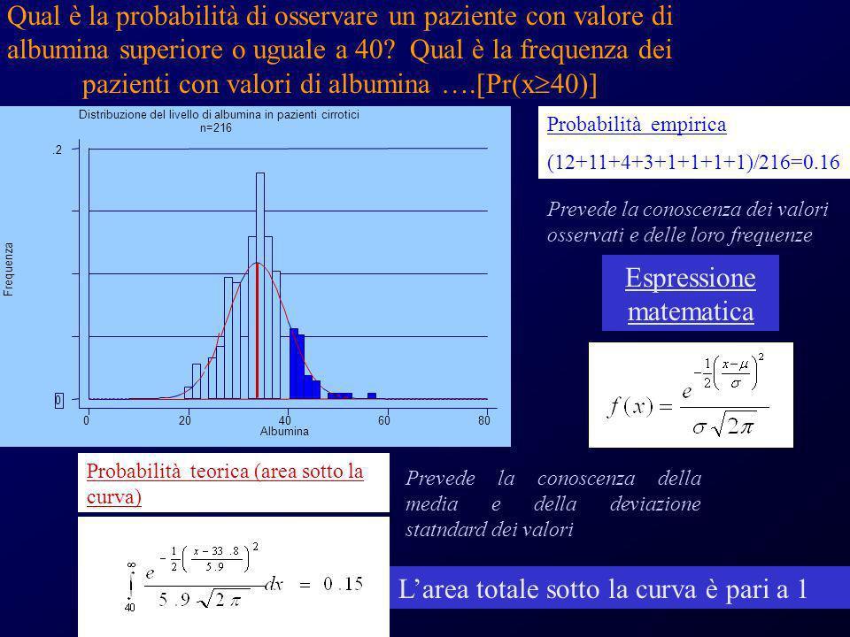 Distribuzione del livello di albumina in pazienti cirrotici n=216 Frequenza Albumina 020406080 0.2 Probabilità empirica (12+11+4+3+1+1+1+1)/216=0.16 P