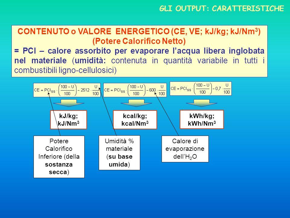 CONTENUTO o VALORE ENERGETICO (CE, VE; kJ/kg; kJ/Nm 3 ) (Potere Calorifico Netto) = PCI – calore assorbito per evaporare lacqua libera inglobata nel materiale (umidità: contenuta in quantità variabile in tutti i combustibili ligno-cellulosici) kJ/kg; kJ/Nm 3 kcal/kg; kcal/Nm 3 kWh/kg; kWh/Nm 3 Calore di evaporazione dellH 2 O Umidità % materiale (su base umida) Potere Calorifico Inferiore (della sostanza secca) GLI OUTPUT: CARATTERISTICHE