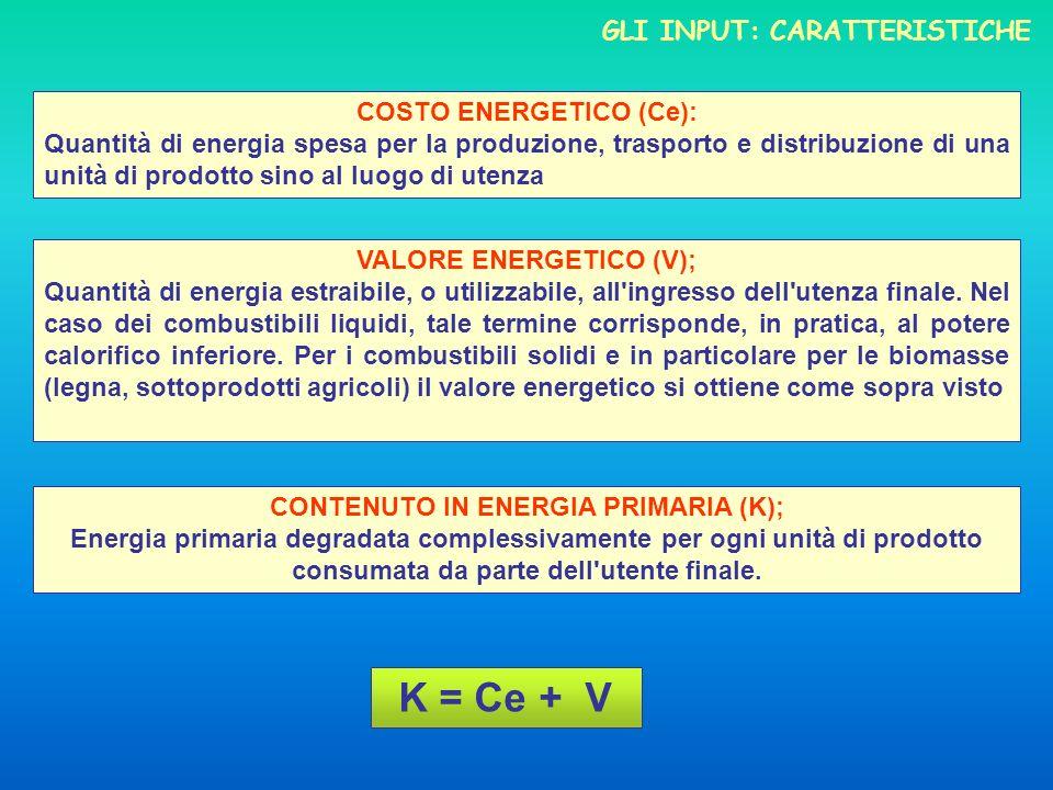 GLI INPUT: CARATTERISTICHE COSTO ENERGETICO (Ce): Quantità di energia spesa per la produzione, trasporto e distribuzione di una unità di prodotto sino al luogo di utenza VALORE ENERGETICO (V); Quantità di energia estraibile, o utilizzabile, all ingresso dell utenza finale.