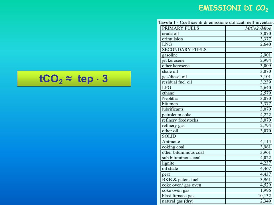 EMISSIONI DI CO 2 tCO 2 tep 3