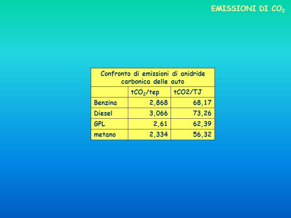 Confronto di emissioni di anidride carbonica delle auto tCO 2 /teptCO2/TJ Benzina2,86868,17 Diesel3,06673,26 GPL2,6162,39 metano2,33456,32 EMISSIONI DI CO 2