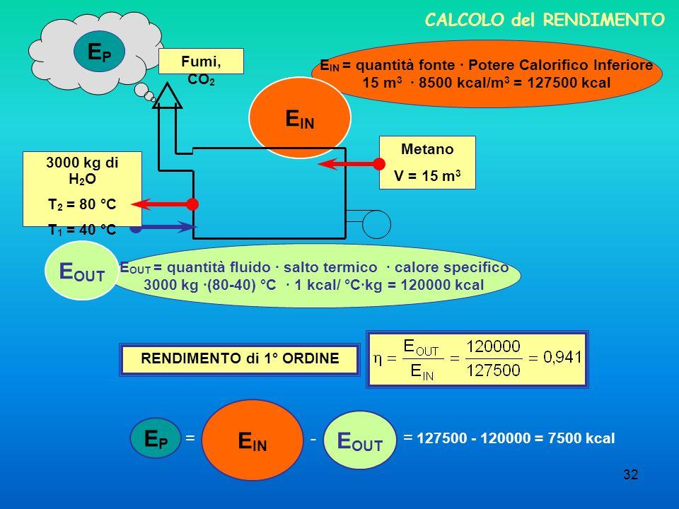 32 CALCOLO del RENDIMENTO E OUT = quantità fluido · salto termico · calore specifico 3000 kg ·(80-40) °C · 1 kcal/ °C·kg = 120000 kcal E IN = quantità fonte · Potere Calorifico Inferiore 15 m 3 · 8500 kcal/m 3 = 127500 kcal RENDIMENTO di 1° ORDINE E OUT EPEP E IN Metano V = 15 m 3 3000 kg di H 2 O T 2 = 80 °C T 1 = 40 °C Fumi, CO 2 E IN E OUT - EPEP = = 127500 - 120000 = 7500 kcal